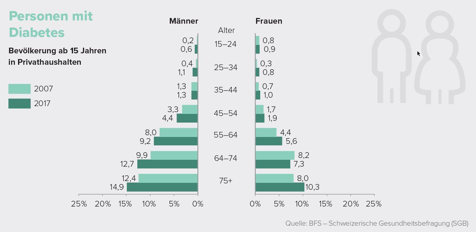 Personen mit Diabetes ab 15 Jahren in Privathaushalten 2007-2017